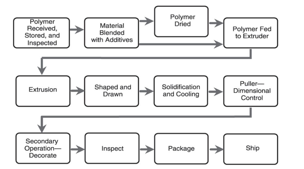 Custom Profile Extrusion Processing